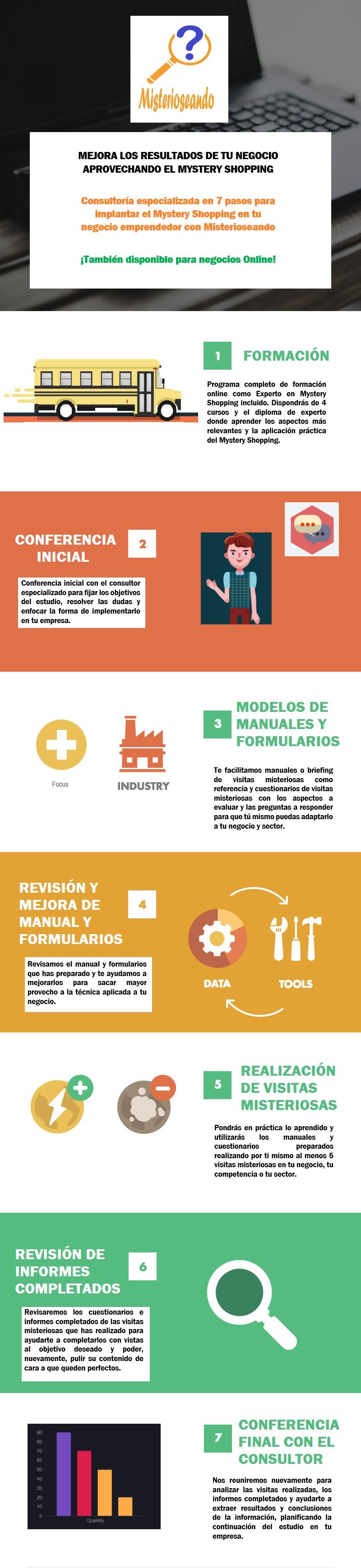 Infografia 7 pasos